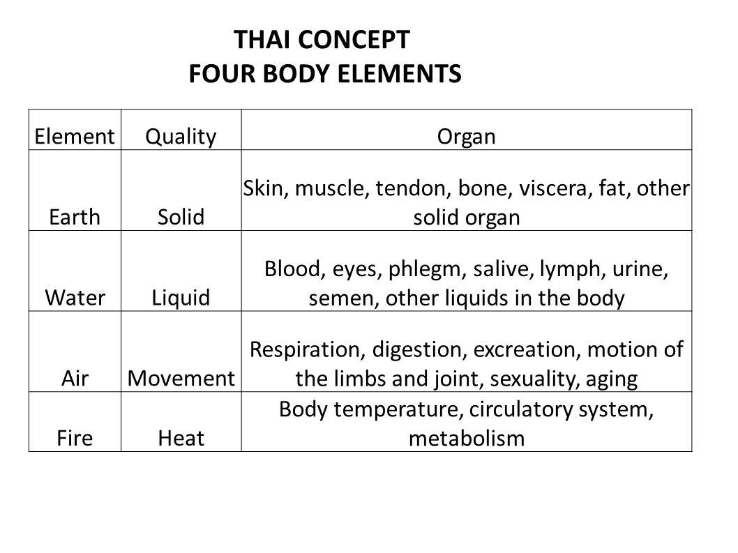ElementQualityOrgan EarthSolid Skin, muscle, tendon, bone, viscera, fat, other solid organ WaterLiquid Blood, eyes, phlegm, salive, lymph, urine, seme