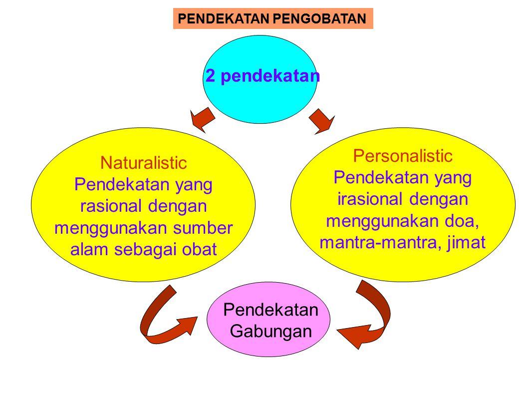 KEMAJEMUKAN SISTEM PENGOBATAN Traditional Medical System Transitional Medical System Modern Medical System Acculturation Transculturation