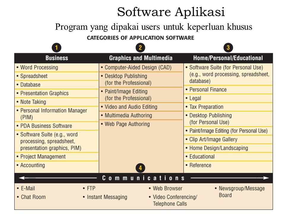 Software Aplikasi Program yang dipakai users untuk keperluan khusus