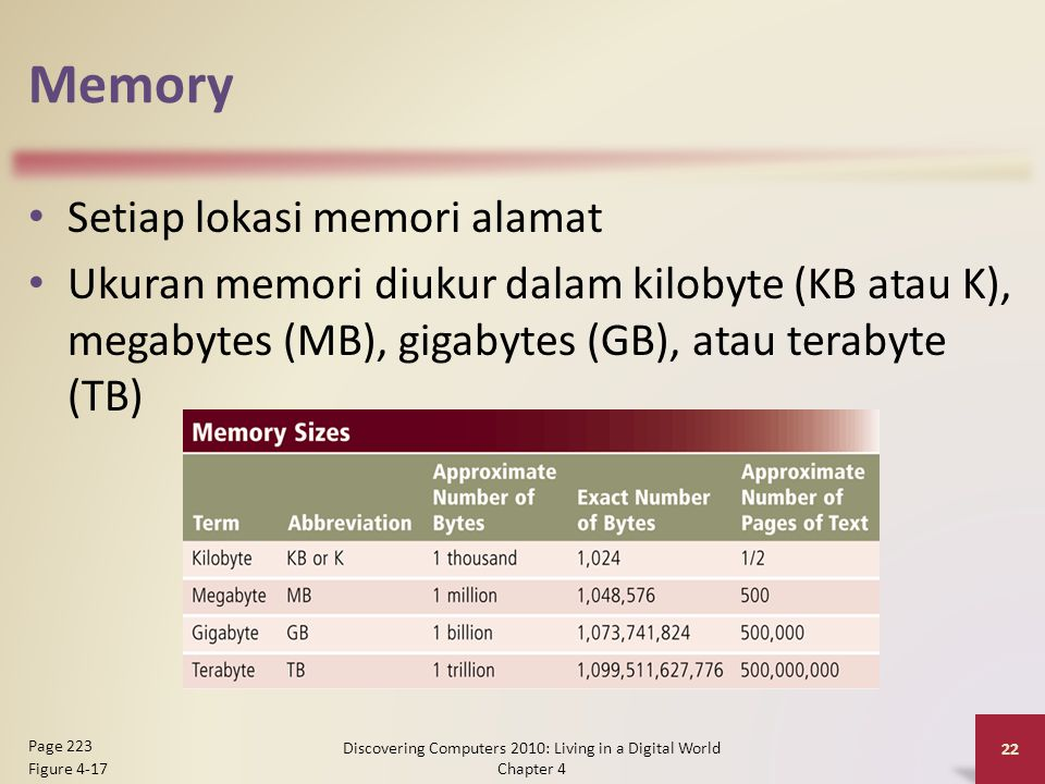 Memory Setiap lokasi memori alamat Ukuran memori diukur dalam kilobyte (KB atau K), megabytes (MB), gigabytes (GB), atau terabyte (TB) Discovering Computers 2010: Living in a Digital World Chapter 4 22 Page 223 Figure 4-17