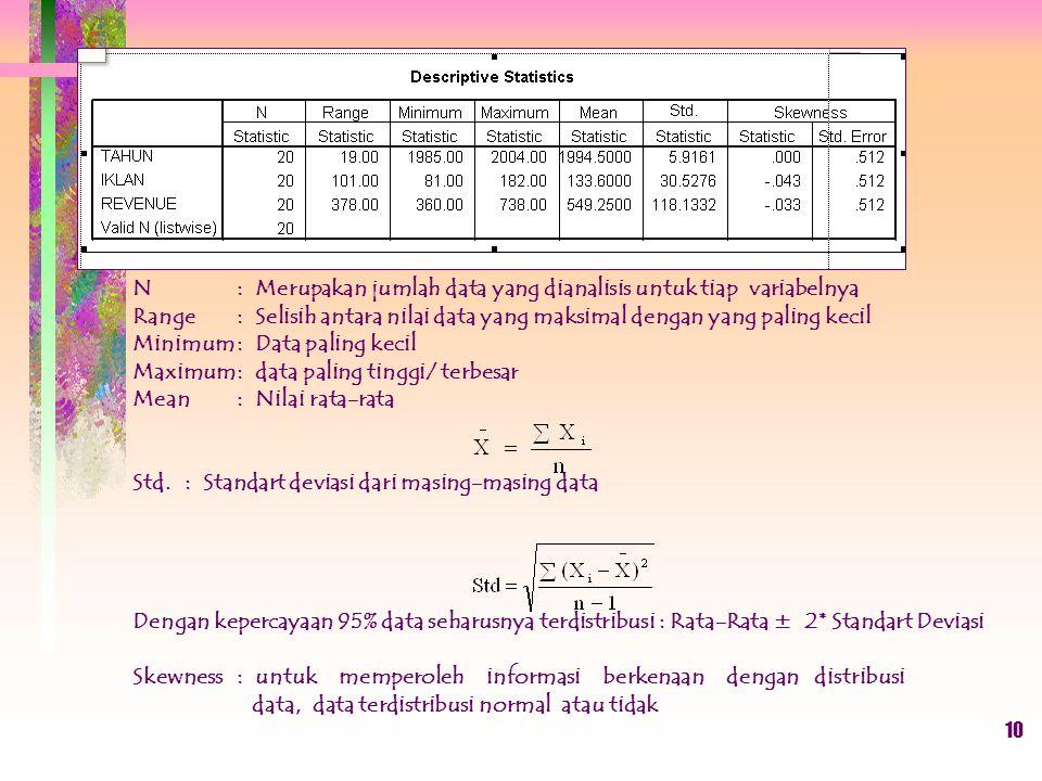 N: Merupakan jumlah data yang dianalisis untuk tiap variabelnya Range: Selisih antara nilai data yang maksimal dengan yang paling kecil Minimum: Data