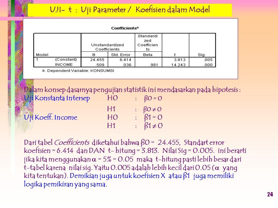 Dalam konsep dasarnya pengujian statistik ini mendasarkan pada hipotesis : Uji Konstanta IntersepH0 : ß0 = 0 H1 : ß0 ≠ 0 Uji Koeff. Income H0 : ß1 = 0
