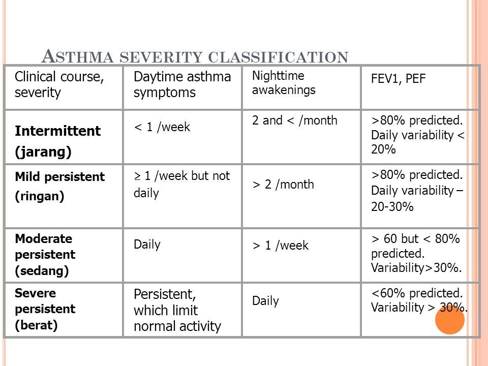 A STHMA SEVERITY CLASSIFICATION Clinical course, severity Daytime asthma symptoms Nighttime awakenings FEV1, PEF Intermittent (jarang) < 1 /week 2 and