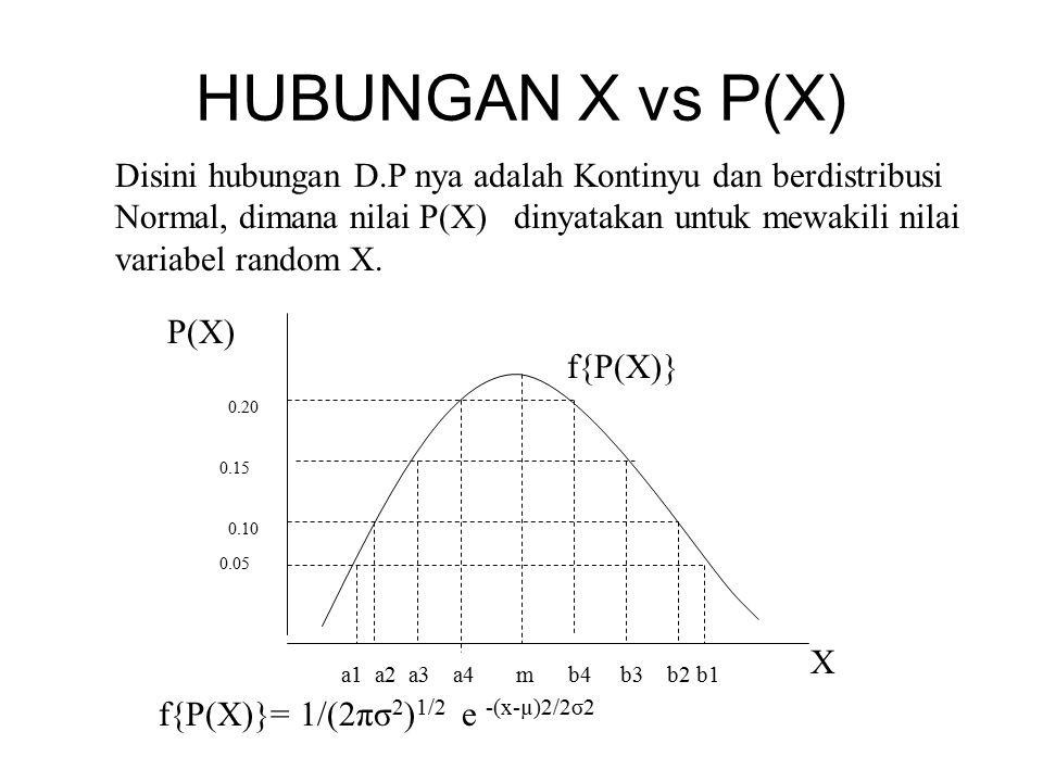 HUBUNGAN X vs P(X) Disini hubungan D.P nya adalah Kontinyu dan berdistribusi Normal, dimana nilai P(X) dinyatakan untuk mewakili nilai variabel random X.
