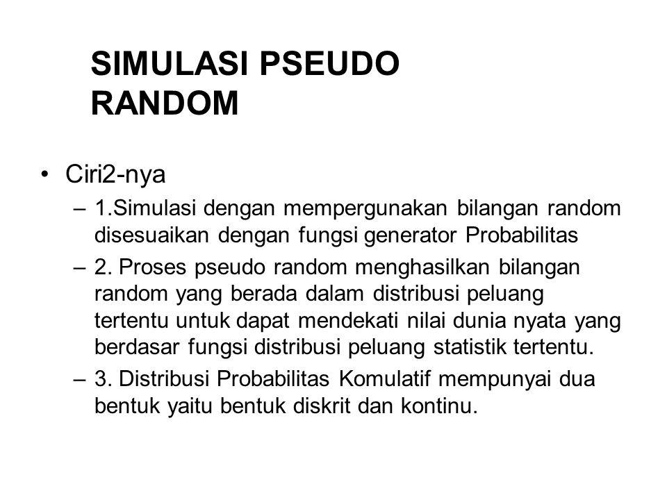 Ciri2-nya –1.Simulasi dengan mempergunakan bilangan random disesuaikan dengan fungsi generator Probabilitas –2. Proses pseudo random menghasilkan bila