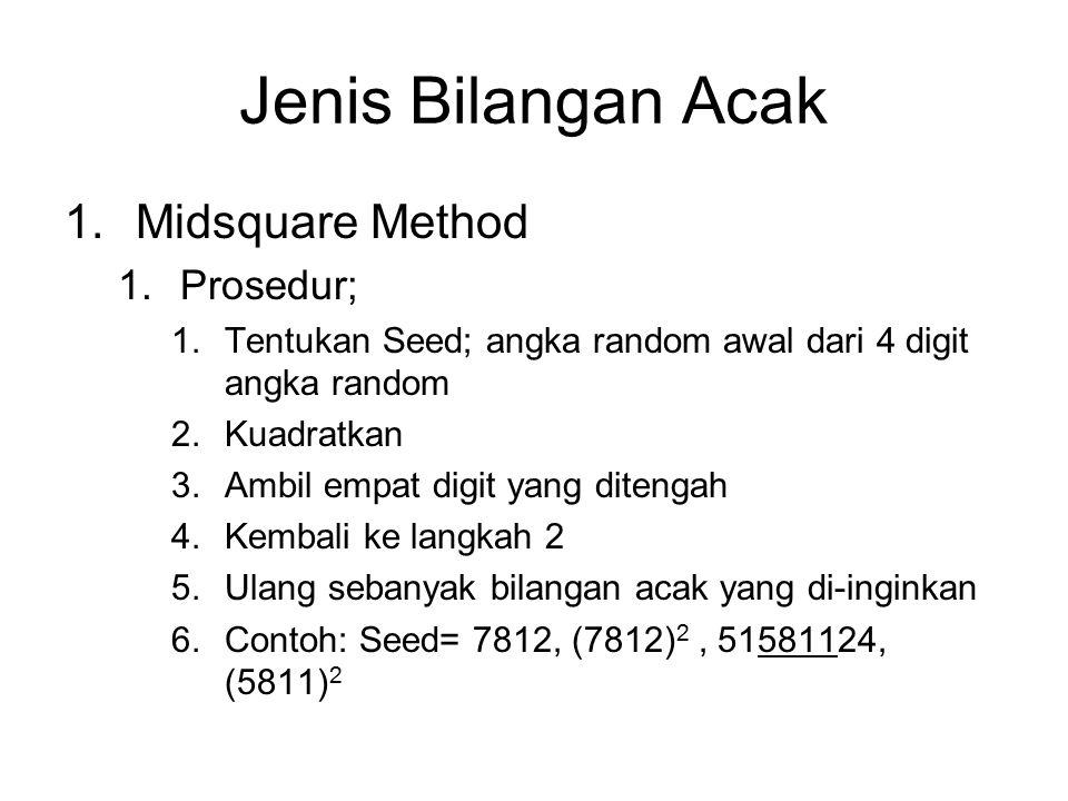Jenis Bilangan Acak 1.Midsquare Method 1.Prosedur; 1.Tentukan Seed; angka random awal dari 4 digit angka random 2.Kuadratkan 3.Ambil empat digit yang ditengah 4.Kembali ke langkah 2 5.Ulang sebanyak bilangan acak yang di-inginkan 6.Contoh: Seed= 7812, (7812) 2, 51581124, (5811) 2
