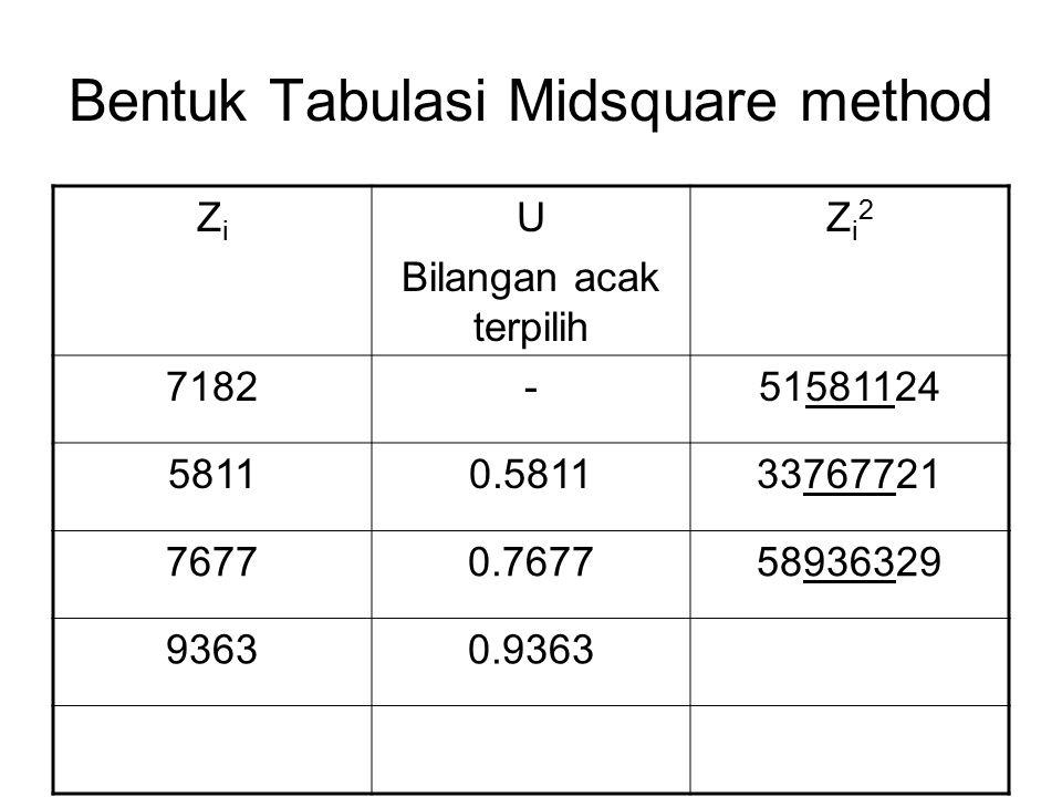 Bentuk Tabulasi Midsquare method ZiZi U Bilangan acak terpilih Zi2Zi2 7182-51581124 58110.581133767721 76770.767758936329 93630.9363