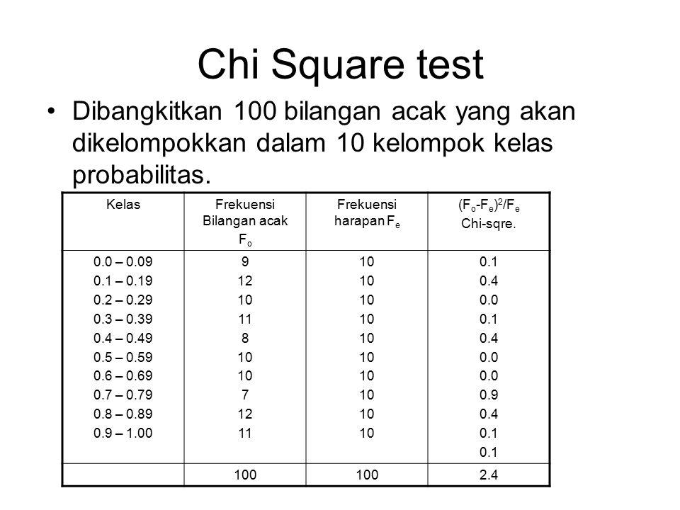 Chi Square test Dibangkitkan 100 bilangan acak yang akan dikelompokkan dalam 10 kelompok kelas probabilitas. KelasFrekuensi Bilangan acak F o Frekuens