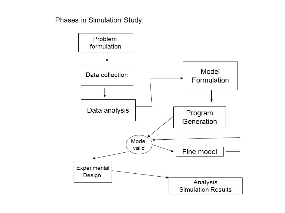 Phases in Simulation Study Problem formulation Data collection Data analysis Model Formulation Program Generation Model valid Fine model Experimental Design Analysis Simulation Results