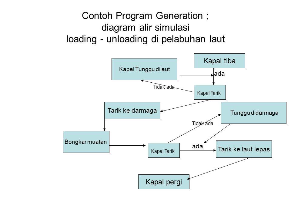 Contoh Program Generation ; diagram alir simulasi loading - unloading di pelabuhan laut Kapal tiba Kapal Tunggu dilaut Kapal Tarik Tarik ke darmaga Bongkar muatan Kapal Tarik Tarik ke laut lepas Kapal pergi ada Tidak ada ada Tidak ada Tunggu didarmaga