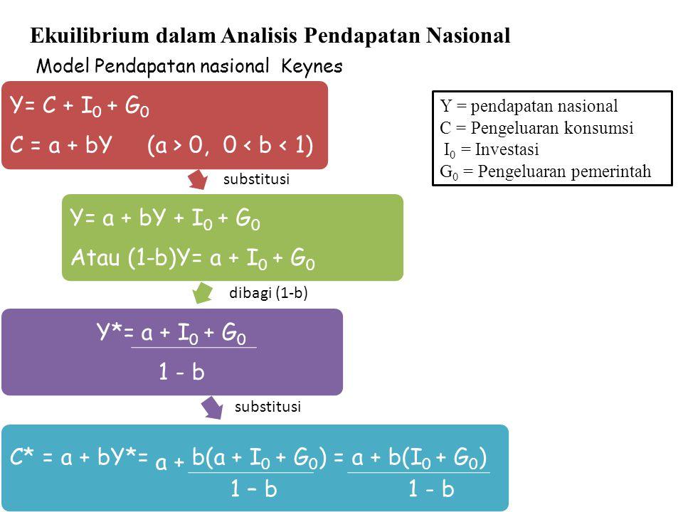 Model Pendapatan nasional Keynes Ekuilibrium dalam Analisis Pendapatan Nasional Y= C + I0 + G0 C = a + bY (a > 0, 0 < b < 1) Y= a + bY + I0 + G0 Atau