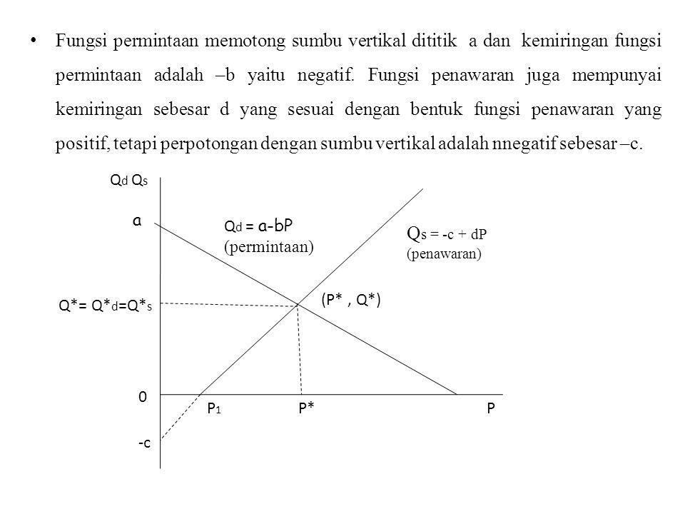 Fungsi permintaan memotong sumbu vertikal dititik a dan kemiringan fungsi permintaan adalah –b yaitu negatif. Fungsi penawaran juga mempunyai kemiring