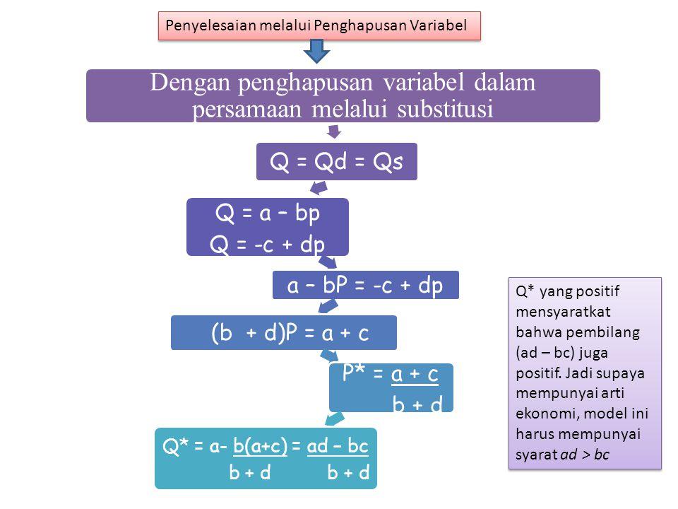 Dengan penghapusan variabel dalam persamaan melalui substitusi Q = Qd = Qs Q = a – bp Q = -c + dp a – bP = -c + dp (b + d)P = a + c P* = a + c b + d Q