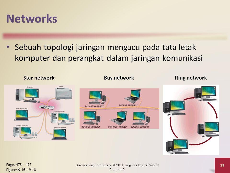 Networks Sebuah topologi jaringan mengacu pada tata letak komputer dan perangkat dalam jaringan komunikasi Discovering Computers 2010: Living in a Digital World Chapter 9 23 Pages 475 – 477 Figures 9-16 – 9-18 Star networkBus networkRing network