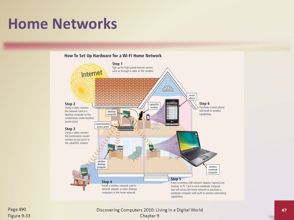 Home Networks Discovering Computers 2010: Living in a Digital World Chapter 9 47 Page 490 Figure 9-33