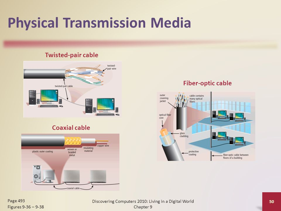Physical Transmission Media Discovering Computers 2010: Living in a Digital World Chapter 9 50 Page 493 Figures 9-36 – 9-38 Twisted-pair cable Coaxial cable Fiber-optic cable