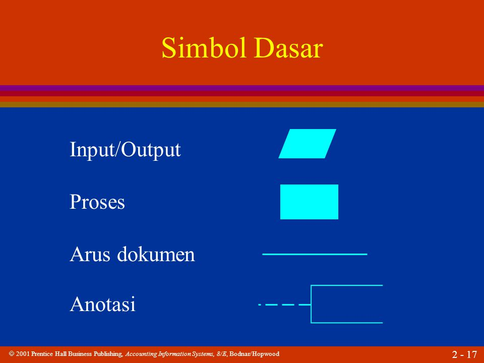  2001 Prentice Hall Business Publishing, Accounting Information Systems, 8/E, Bodnar/Hopwood 2 - 17 Simbol Dasar Input/Output Proses Arus dokumen Ano