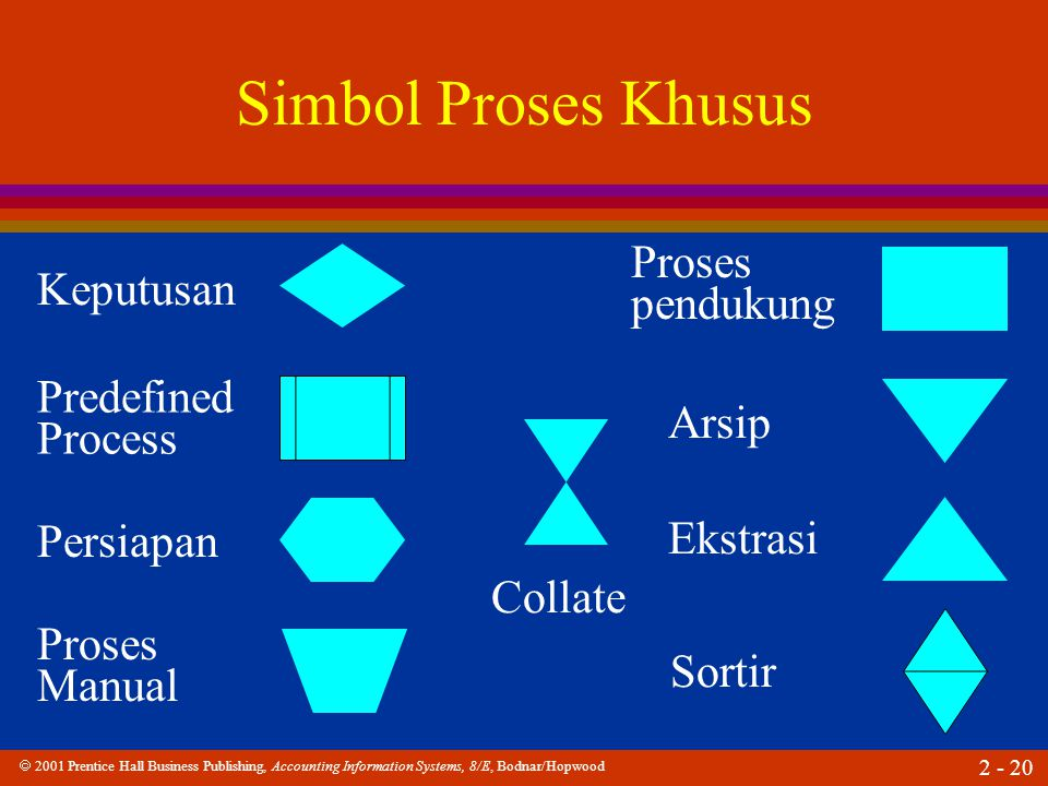 2001 Prentice Hall Business Publishing, Accounting Information Systems, 8/E, Bodnar/Hopwood 2 - 20 Simbol Proses Khusus Keputusan Predefined Process