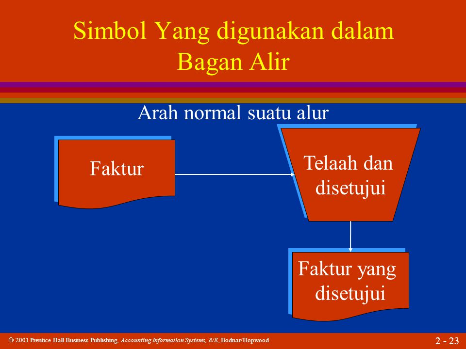  2001 Prentice Hall Business Publishing, Accounting Information Systems, 8/E, Bodnar/Hopwood 2 - 23 Simbol Yang digunakan dalam Bagan Alir Faktur Telaah dan disetujui Telaah dan disetujui Faktur yang disetujui Faktur yang disetujui Arah normal suatu alur