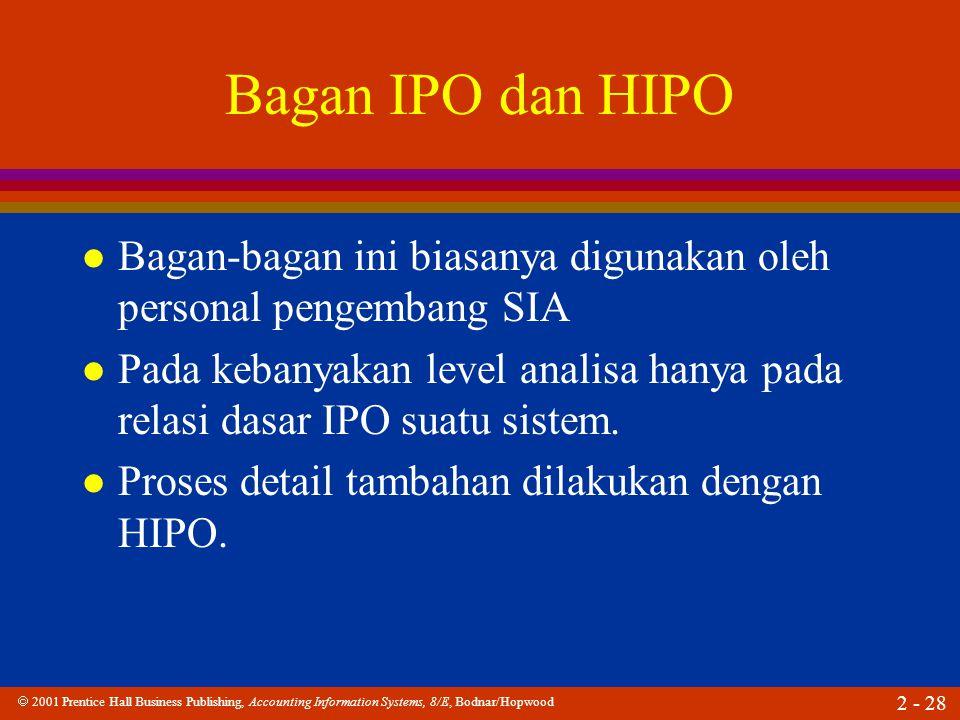  2001 Prentice Hall Business Publishing, Accounting Information Systems, 8/E, Bodnar/Hopwood 2 - 28 Bagan IPO dan HIPO l Bagan-bagan ini biasanya digunakan oleh personal pengembang SIA l Pada kebanyakan level analisa hanya pada relasi dasar IPO suatu sistem.