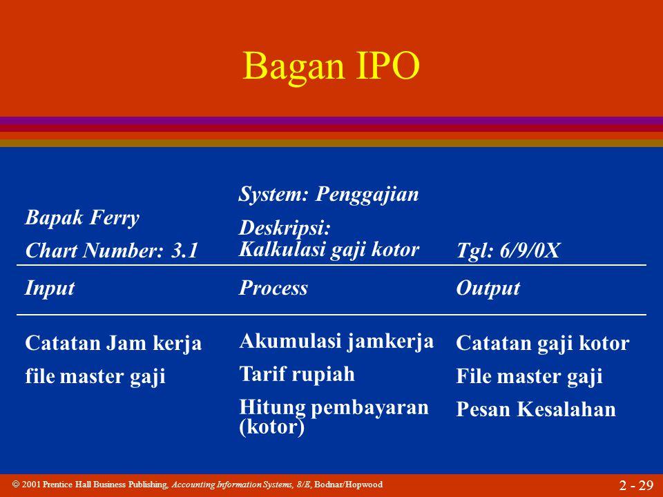  2001 Prentice Hall Business Publishing, Accounting Information Systems, 8/E, Bodnar/Hopwood 2 - 29 Bagan IPO Catatan Jam kerja file master gaji Akumulasi jamkerja Tarif rupiah Hitung pembayaran (kotor) Catatan gaji kotor File master gaji Pesan Kesalahan Bapak Ferry Chart Number: 3.1 System: Penggajian Deskripsi: Kalkulasi gaji kotor Tgl: 6/9/0X InputProcessOutput