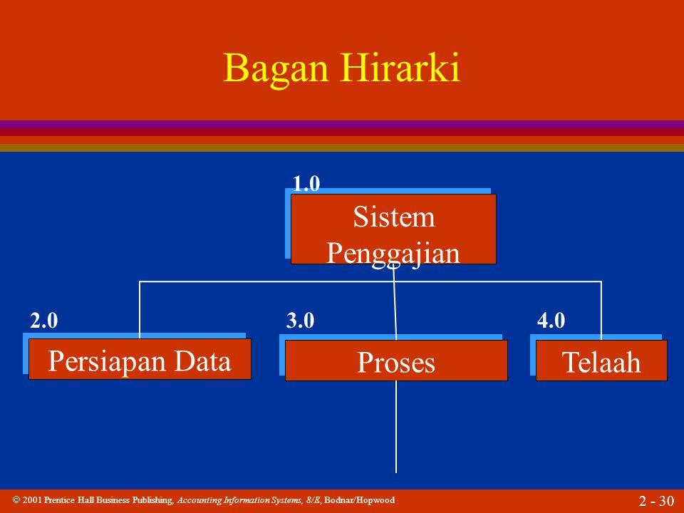  2001 Prentice Hall Business Publishing, Accounting Information Systems, 8/E, Bodnar/Hopwood 2 - 30 Bagan Hirarki Sistem Penggajian Persiapan Data Proses Telaah 1.0 2.03.04.0