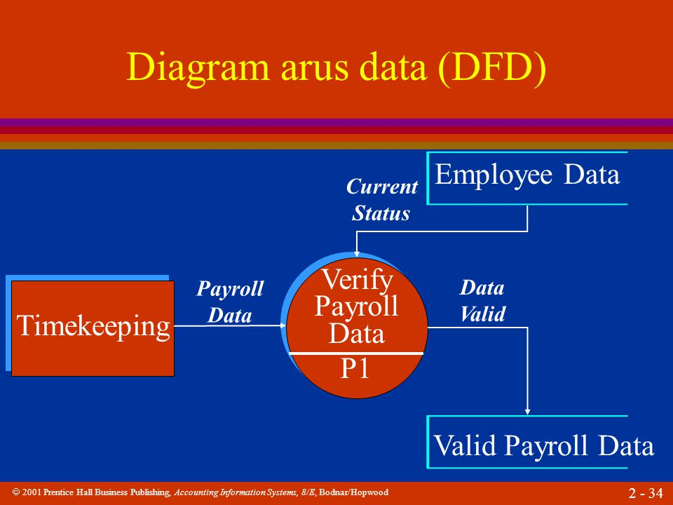  2001 Prentice Hall Business Publishing, Accounting Information Systems, 8/E, Bodnar/Hopwood 2 - 34 Diagram arus data (DFD) Timekeeping Verify Payrol