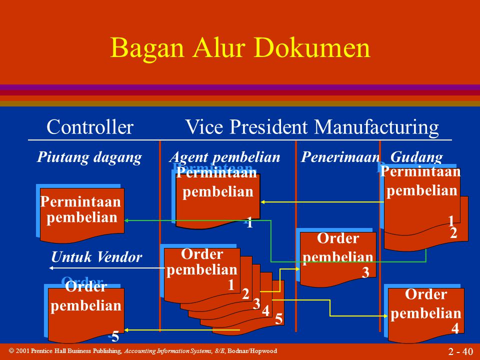  2001 Prentice Hall Business Publishing, Accounting Information Systems, 8/E, Bodnar/Hopwood 2 - 40 Bagan Alur Dokumen Controller Vice President Manu