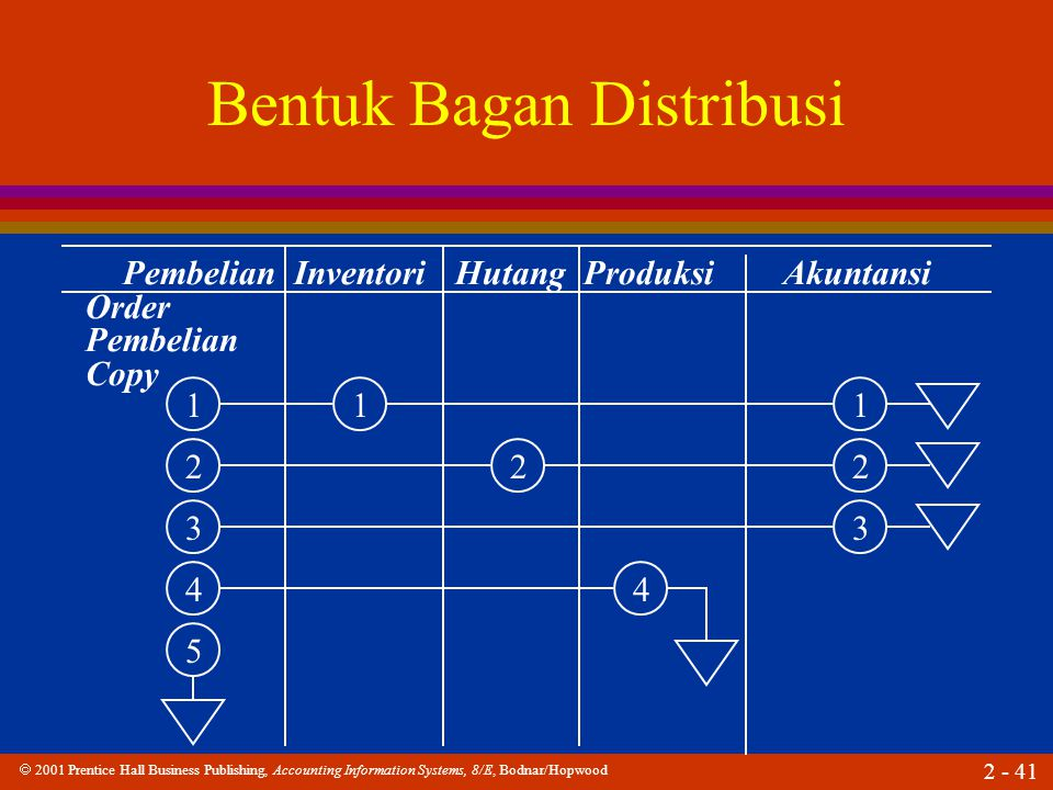  2001 Prentice Hall Business Publishing, Accounting Information Systems, 8/E, Bodnar/Hopwood 2 - 41 Bentuk Bagan Distribusi Pembelian Inventori Hutang Produksi Akuntansi Order Pembelian Copy 1 2 3 4 5 1 2 1 2 3 4