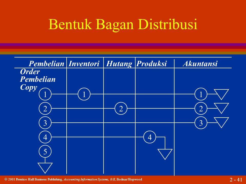  2001 Prentice Hall Business Publishing, Accounting Information Systems, 8/E, Bodnar/Hopwood 2 - 41 Bentuk Bagan Distribusi Pembelian Inventori Hutang Produksi Akuntansi Order Pembelian Copy 1 2 3 4 5 1 2 1 2 3 4