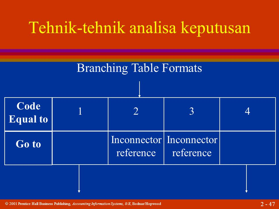  2001 Prentice Hall Business Publishing, Accounting Information Systems, 8/E, Bodnar/Hopwood 2 - 47 Tehnik-tehnik analisa keputusan Branching Table Formats Code Equal to Go to Inconnector reference 123 Inconnector reference 4