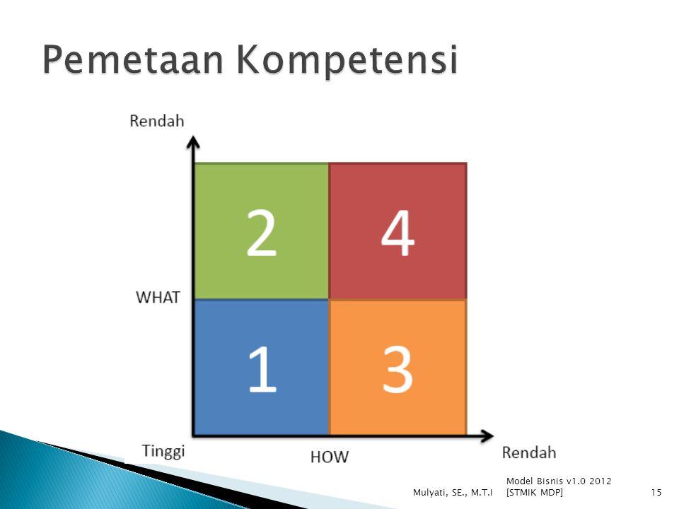 Model Bisnis v1.0 2012 [STMIK MDP] Mulyati, SE., M.T.I15