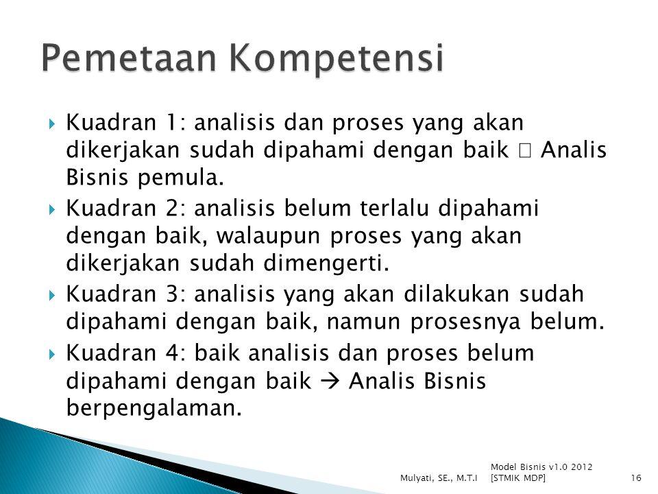  Kuadran 1: analisis dan proses yang akan dikerjakan sudah dipahami dengan baik  Analis Bisnis pemula.  Kuadran 2: analisis belum terlalu dipahami
