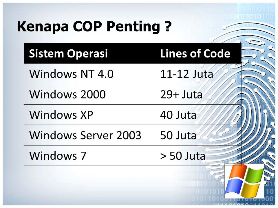 Sistem OperasiLines of Code Windows NT 4.011-12 Juta Windows 200029+ Juta Windows XP40 Juta Windows Server 200350 Juta Windows 7> 50 Juta Kenapa COP P