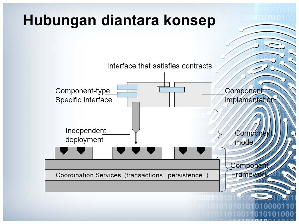 Hubungan diantara konsep Interface that satisfies contracts Component implementation Component model Independent deployment Component-type Specific interface Coordination Services (transactions, persistence..) Component Framework