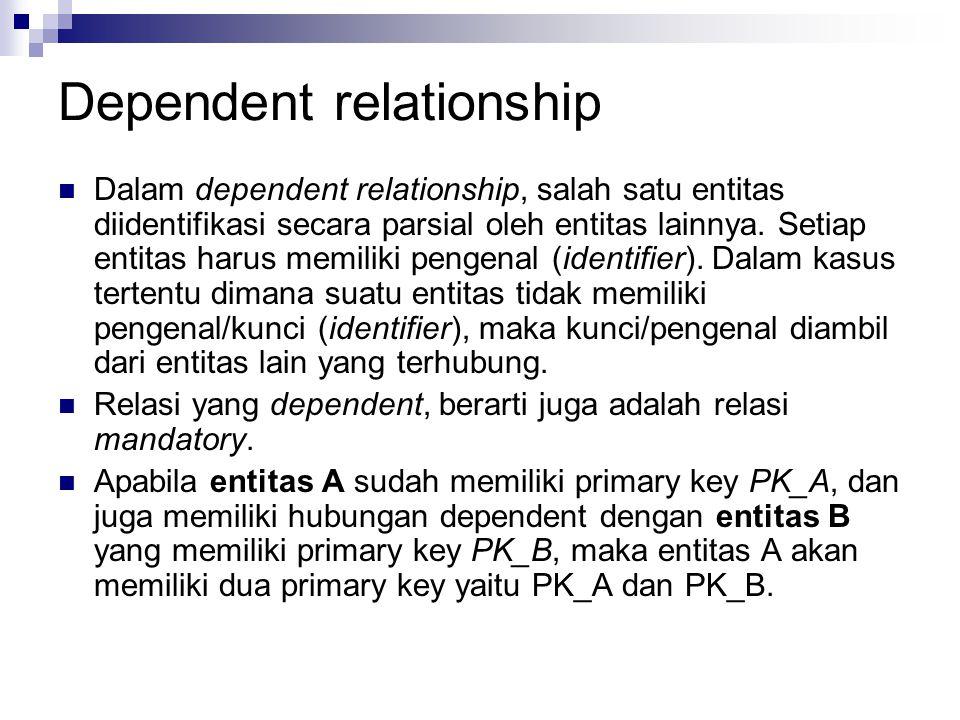 Dependent relationship Dalam dependent relationship, salah satu entitas diidentifikasi secara parsial oleh entitas lainnya. Setiap entitas harus memil