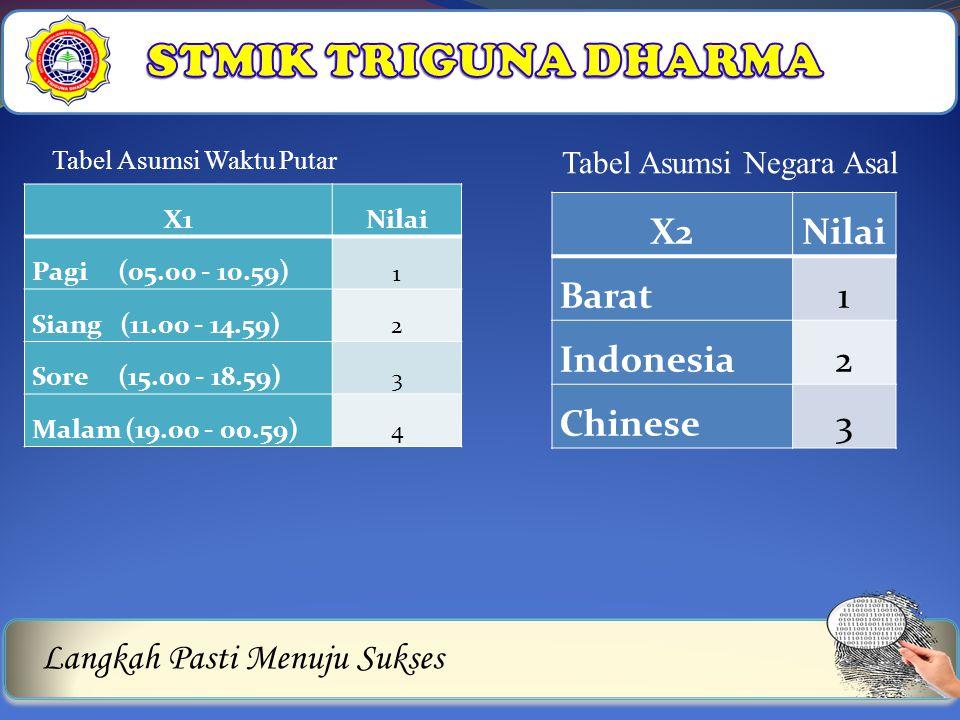 Langkah Pasti Menuju Sukses X1Nilai Pagi (05.00 - 10.59) 1 Siang (11.00 - 14.59) 2 Sore (15.00 - 18.59) 3 Malam (19.00 - 00.59) 4 Tabel Asumsi Waktu P