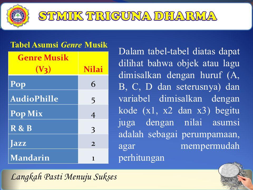 Langkah Pasti Menuju Sukses Genre Musik (V3)Nilai Pop6 AudioPhille5 Pop Mix4 R & B3 Jazz2 Mandarin1 Tabel Asumsi Genre Musik Dalam tabel-tabel diatas