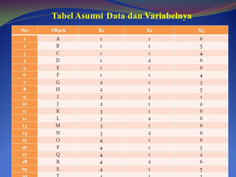 Tabel Asumsi Data dan Variabelnya No ObjekX1X2X3 1A116 2B115 3C114 4D126 5E116 6F114 7G213 8H215 9I231 10J212 11K316 12L326 13M316 14N326 15O416 16P41