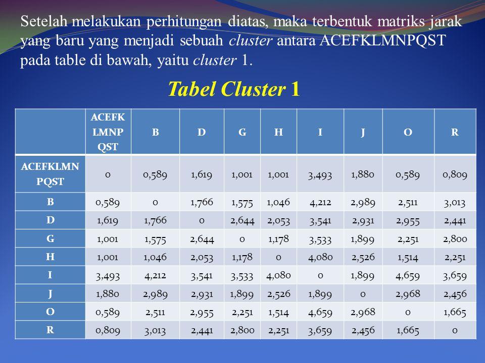 Setelah melakukan perhitungan diatas, maka terbentuk matriks jarak yang baru yang menjadi sebuah cluster antara ACEFKLMNPQST pada table di bawah, yait