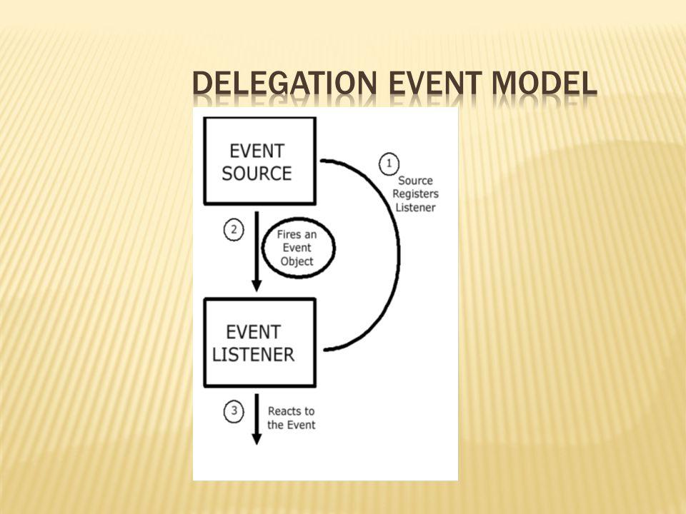  Event Listeners  Method ActionListener  Method MouseListener  Method MouseMotionListener  Method WindowListener