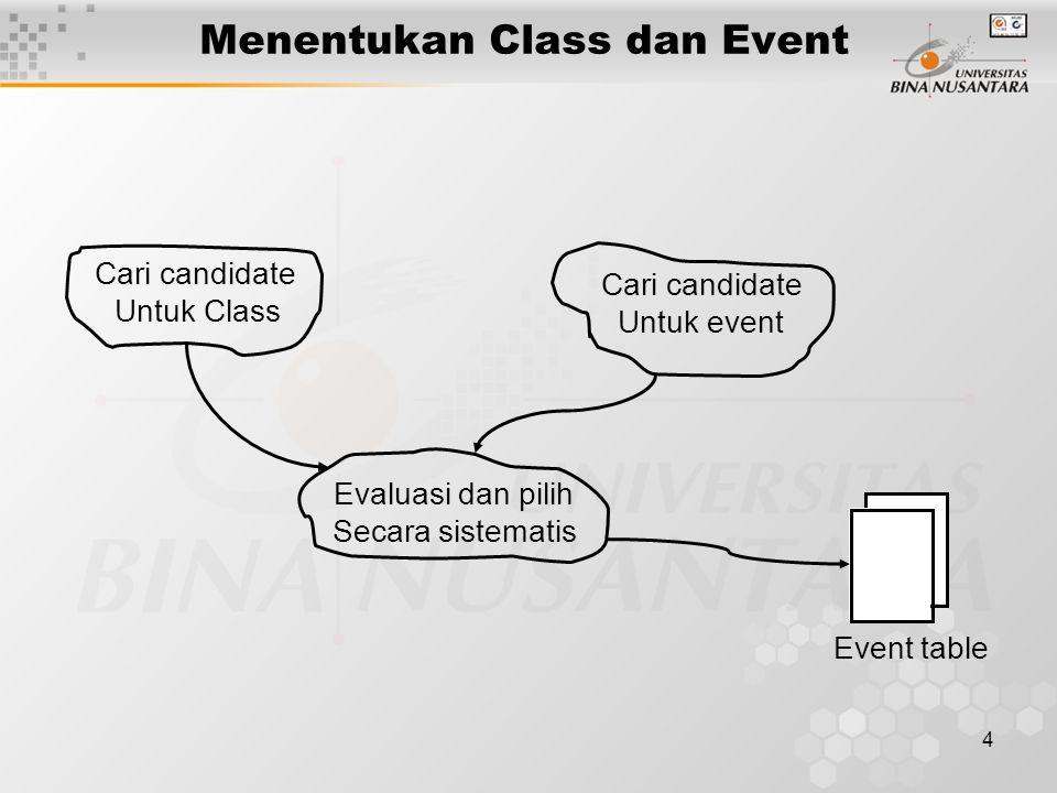 4 Cari candidate Untuk Class Cari candidate Untuk event Evaluasi dan pilih Secara sistematis Event table Menentukan Class dan Event