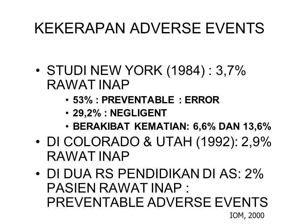 KEKERAPAN ADVERSE EVENTS STUDI NEW YORK (1984) : 3,7% RAWAT INAP 53% : PREVENTABLE : ERROR 29,2% : NEGLIGENT BERAKIBAT KEMATIAN: 6,6% DAN 13,6% DI COL