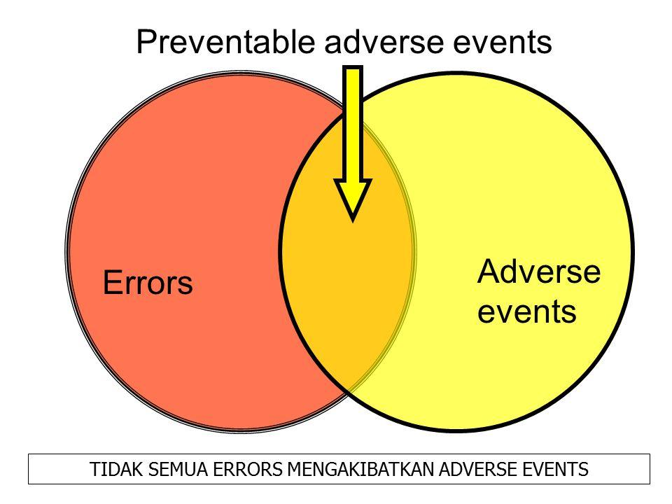 Errors Adverse events Preventable adverse events TIDAK SEMUA ERRORS MENGAKIBATKAN ADVERSE EVENTS