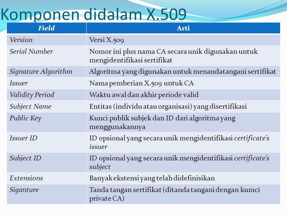 Komponen didalam X.509 FieldArti VersionVersi X.509 Serial NumberNomor ini plus nama CA secara unik digunakan untuk mengidentifikasi sertifikat Signat