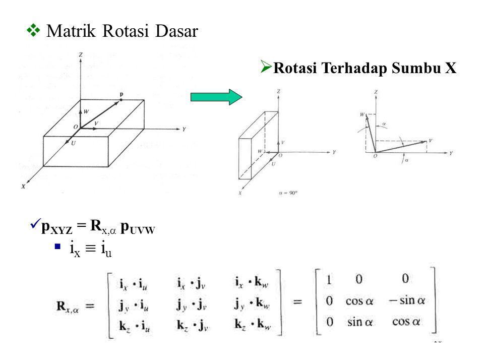 15  Matrik Rotasi Dasar  Rotasi Terhadap Sumbu X p XYZ = R x,  p UVW  i x  i u