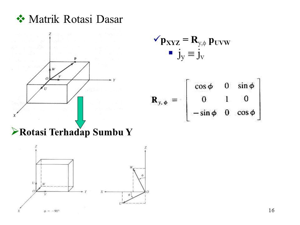 16  Matrik Rotasi Dasar  Rotasi Terhadap Sumbu Y p XYZ = R y,  p UVW  j y  j v