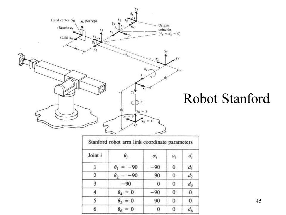 45 Robot Stanford
