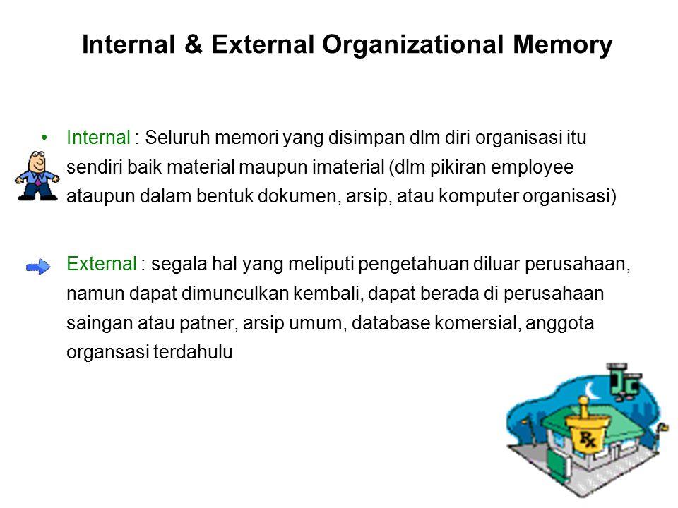 Internal & External Organizational Memory Internal : Seluruh memori yang disimpan dlm diri organisasi itu sendiri baik material maupun imaterial (dlm