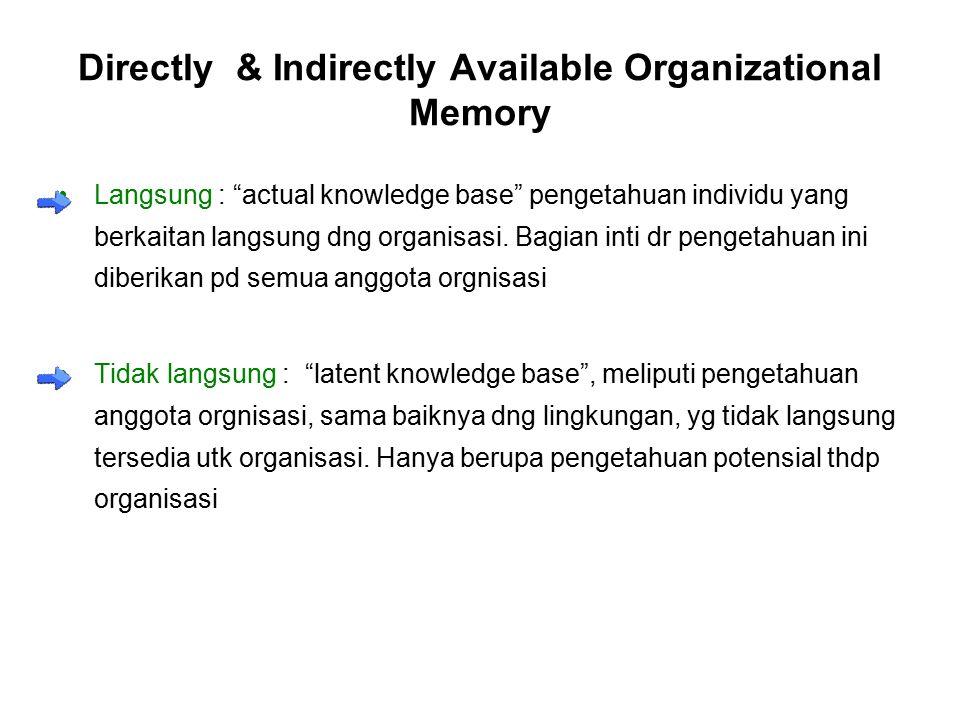 Directly & Indirectly Available Organizational Memory Langsung : actual knowledge base pengetahuan individu yang berkaitan langsung dng organisasi.